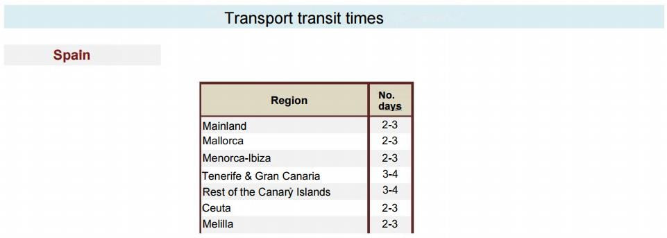 shipping-times-spain